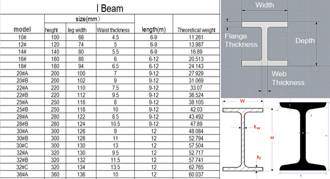 Benefits of I-beams in construction