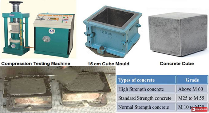 Benefits of compressive strength of concrete & factors impacting compressive strength