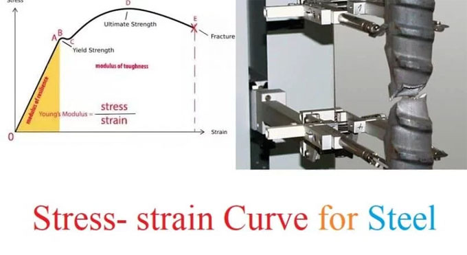 Details of stress-strain curve in steel bars