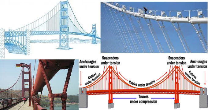 Some useful method to resist corrosion in suspension bridge cables