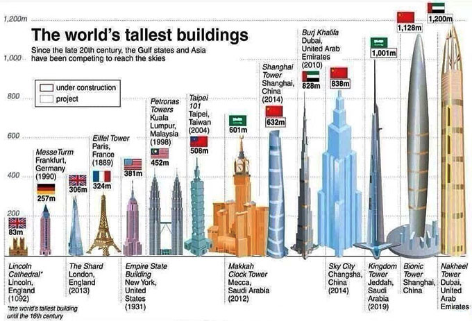 Top 10 Tallest Buildings of 2020