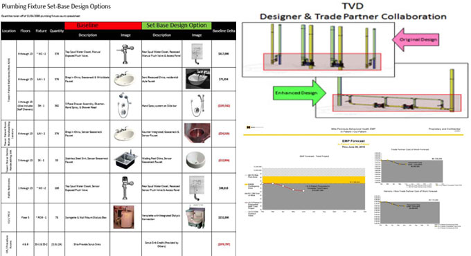 Make your estimating process smarter with Target Value Design (TVD)