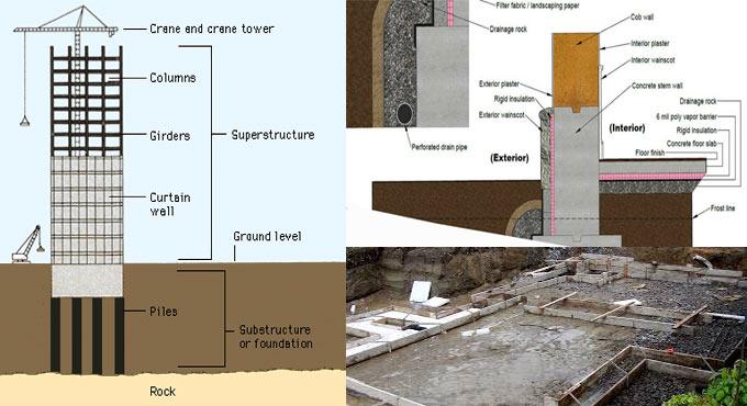 Some useful tips for proper foundation design