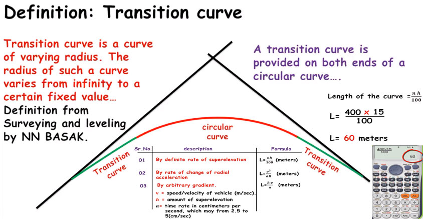 How to determine the length of a transition curve