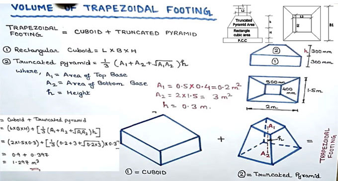 Step-by-step guidelines to calculate the volume of a trapezoidal footing