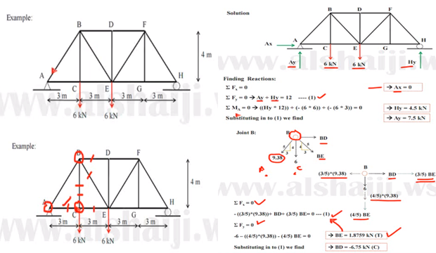 How to apply method of joints for truss analysis