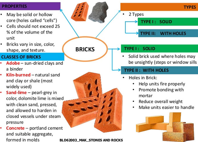 Types and properties of bricks