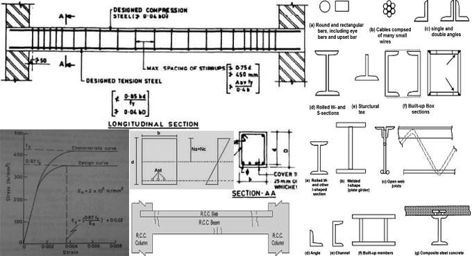 Different types of beam section in RCC structures