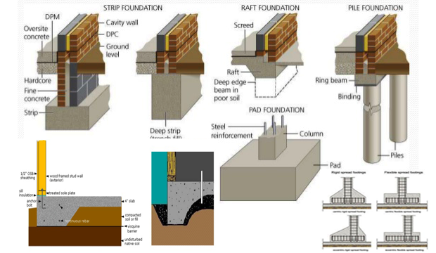 Types of foundation types of foundation in civil engineering for What type of engineer designs buildings