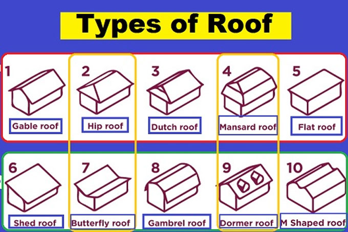 Types of Roofs and Uses
