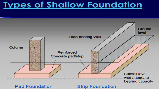 Detailed information on Shallow Foundation