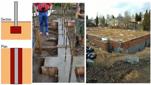 Different types of shallow foundations