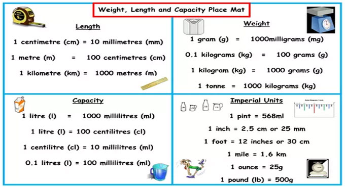Units of measurement used in surveying & construction works