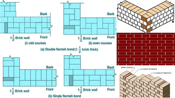 Kinds of Bonds used in Brick Masonry