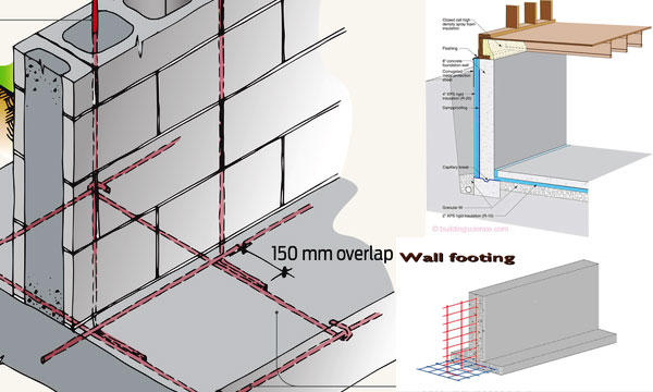 Brief explanation of wall footing design