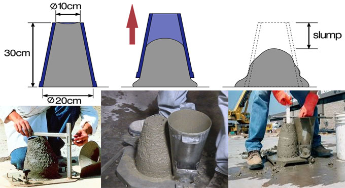 Brief overview of workability of concrete