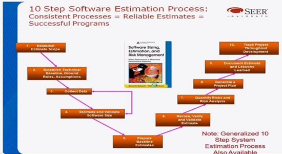 10 Step Software Estimation Process