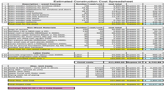 Estimated construction cost spreadsheet for New home cost estimator