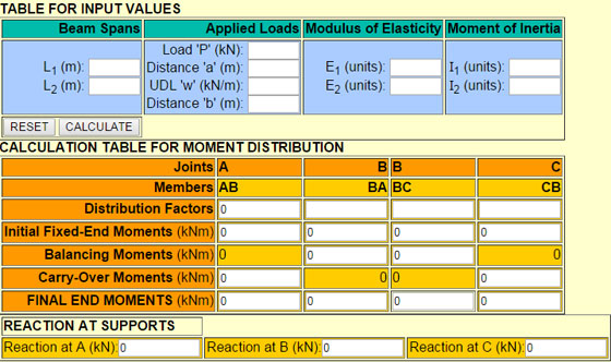 Moment Distribution Calculator for Indeterminate beam of two spans